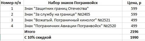 Набор знаков Погранвойск