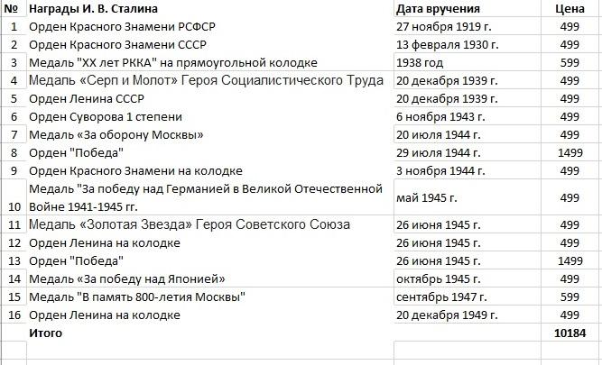 Награды И. В. Сталина - список